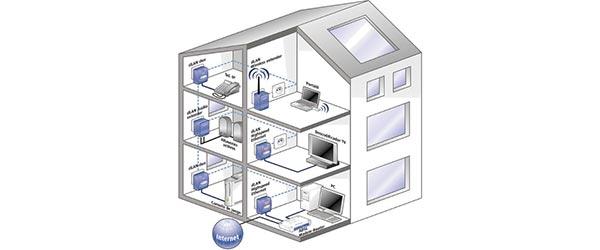 Esquema de funcionamiento amplificar el wifi con un PLC